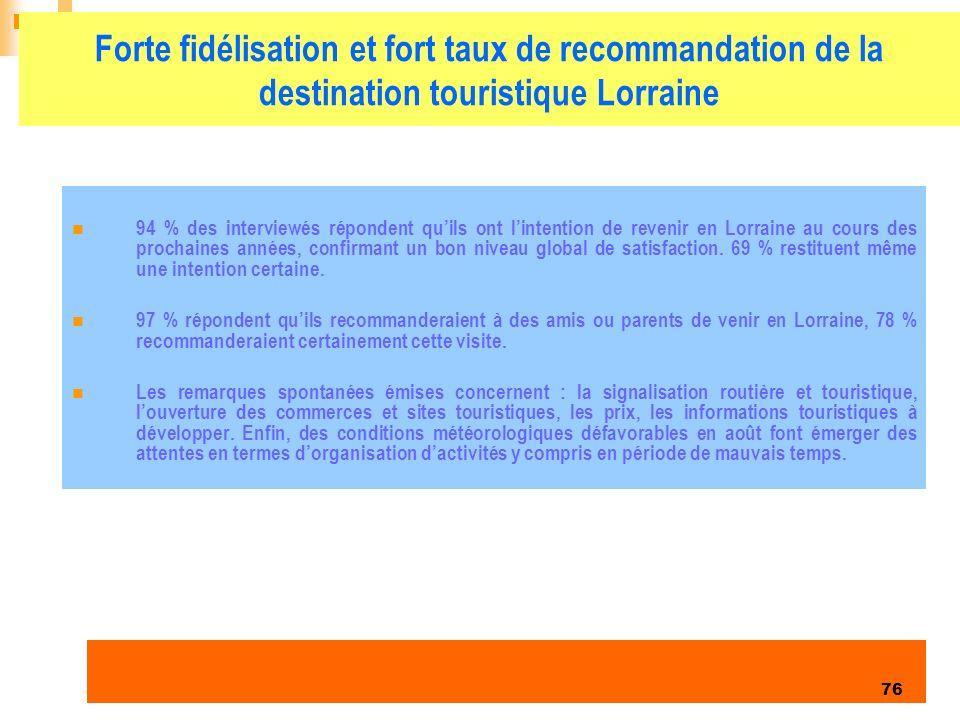 Enquête clientèles été 2006 76 Forte fidélisation et fort taux de recommandation de la destination touristique Lorraine 94 % des interviewés répondent quils ont lintention de revenir en Lorraine au cours des prochaines années, confirmant un bon niveau global de satisfaction.