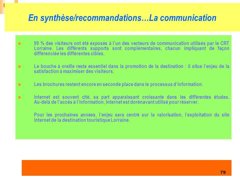 Enquête clientèles été 2006 79 En synthèse/recommandations…La communication 99 % des visiteurs ont été exposés à lun des vecteurs de communication utilisés par le CRT Lorraine.