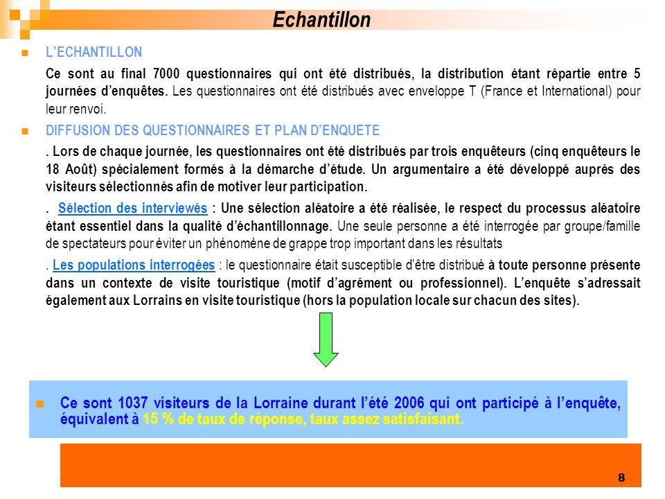 Enquête clientèles été 2006 8 Echantillon LECHANTILLON Ce sont au final 7000 questionnaires qui ont été distribués, la distribution étant répartie entre 5 journées denquêtes.