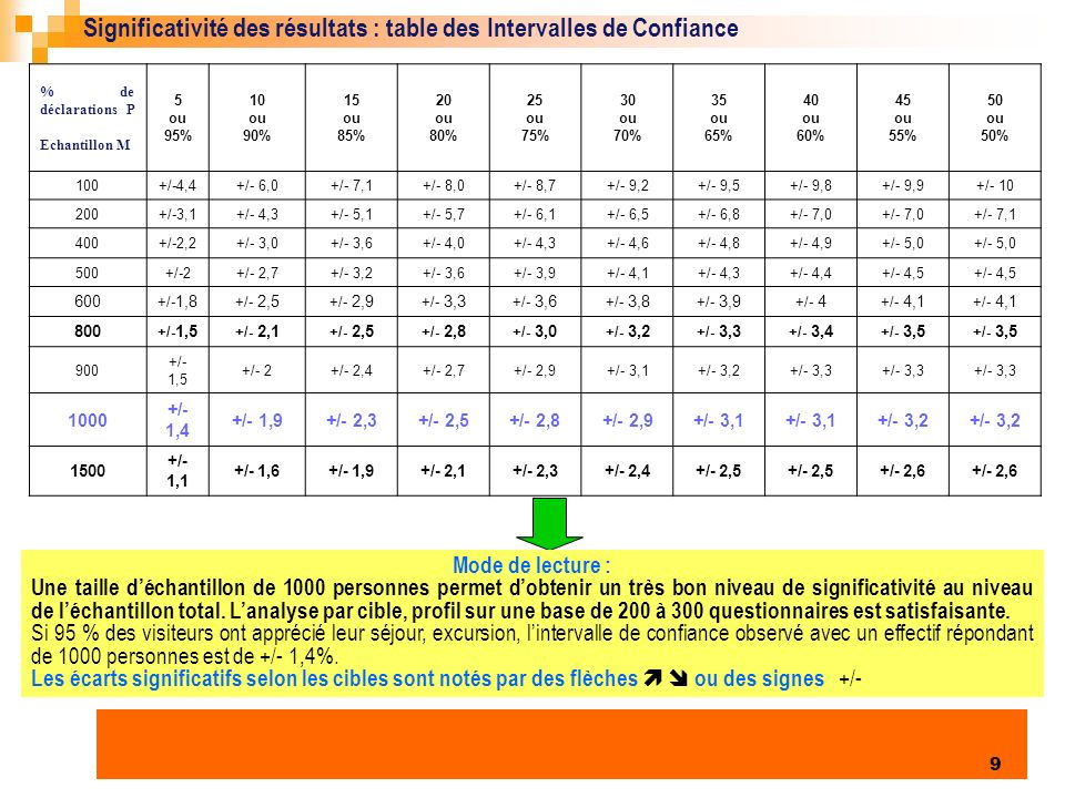 Enquête clientèles été 2006 9 Significativité des résultats : table des Intervalles de Confiance % de déclarations P Echantillon M 5 ou 95% 10 ou 90% 15 ou 85% 20 ou 80% 25 ou 75% 30 ou 70% 35 ou 65% 40 ou 60% 45 ou 55% 50 ou 50% 100+/-4,4+/- 6,0+/- 7,1+/- 8,0+/- 8,7+/- 9,2+/- 9,5+/- 9,8+/- 9,9+/- 10 200+/-3,1+/- 4,3+/- 5,1+/- 5,7+/- 6,1+/- 6,5+/- 6,8+/- 7,0 +/- 7,1 400+/-2,2+/- 3,0+/- 3,6+/- 4,0+/- 4,3+/- 4,6+/- 4,8+/- 4,9+/- 5,0 500+/-2+/- 2,7+/- 3,2+/- 3,6+/- 3,9+/- 4,1+/- 4,3+/- 4,4+/- 4,5 600 +/- 1,8 +/- 2,5 +/- 2,9 +/- 3,3 +/- 3,6 +/- 3,8 +/- 3,9 +/- 4 +/- 4,1 800 +/- 1,5 +/- 2,1 +/- 2,5 +/- 2,8 +/- 3,0 +/- 3,2 +/- 3,3 +/- 3,4 +/- 3,5 900 +/- 1,5 +/- 2+/- 2,4+/- 2,7+/- 2,9+/- 3,1+/- 3,2+/- 3,3 1000 +/- 1,4 +/- 1,9+/- 2,3+/- 2,5+/- 2,8+/- 2,9+/- 3,1 +/- 3,2 1500 +/- 1,1 +/- 1,6+/- 1,9+/- 2,1+/- 2,3+/- 2,4+/- 2,5 +/- 2,6 Mode de lecture : Une taille déchantillon de 1000 personnes permet dobtenir un très bon niveau de significativité au niveau de léchantillon total.