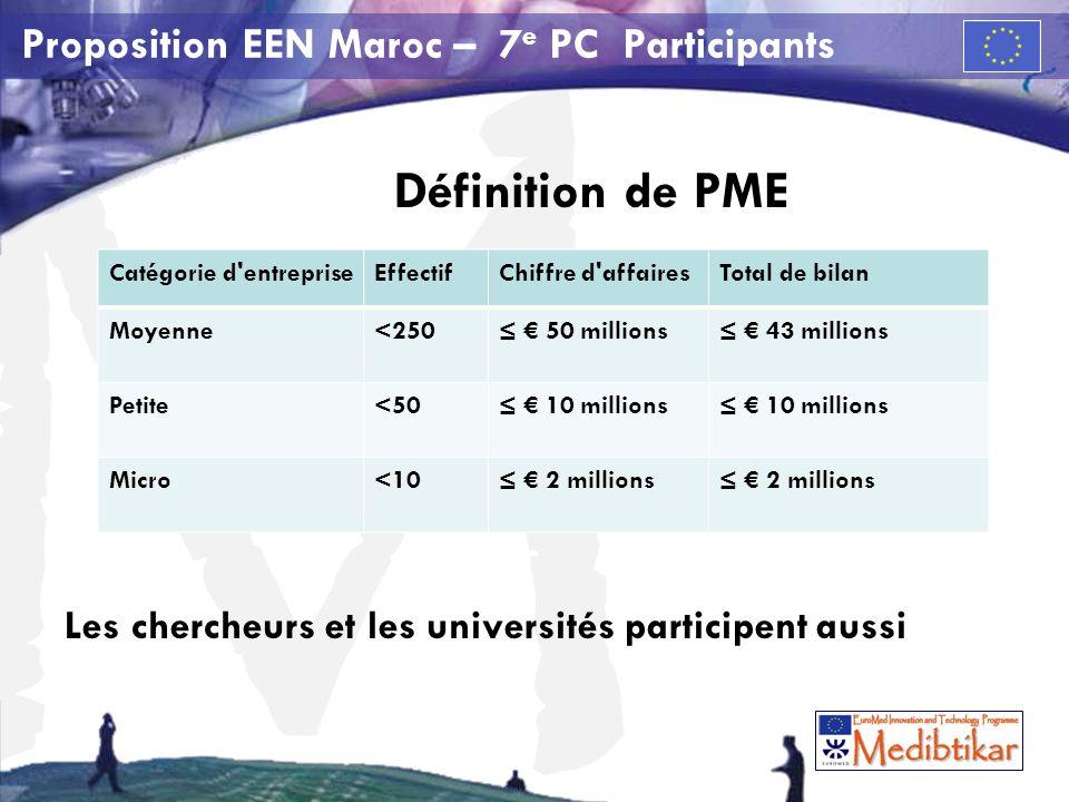 M Proposition EEN Maroc – 7 e PC Participants Définition de PME Les chercheurs et les universités participent aussi Catégorie d entrepriseEffectifChiffre d affairesTotal de bilan Moyenne<250 50 millions 43 millions Petite<50 10 millions Micro<10 2 millions
