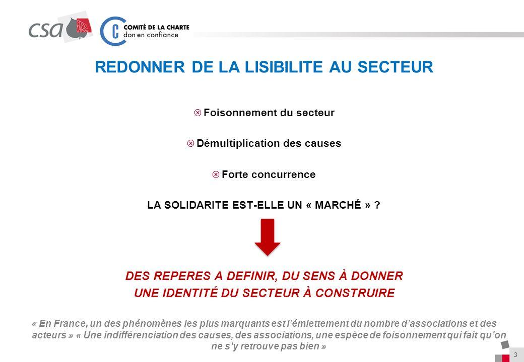 REDONNER DE LA LISIBILITE AU SECTEUR Foisonnement du secteur Démultiplication des causes Forte concurrence LA SOLIDARITE EST-ELLE UN « MARCHÉ » .