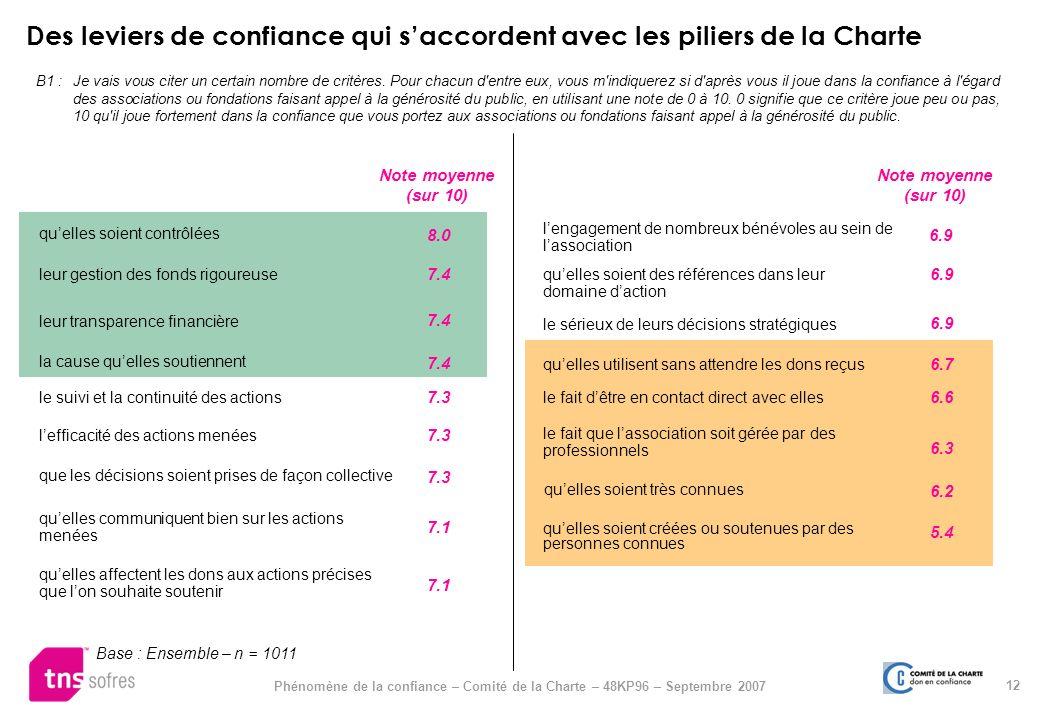 Des leviers de confiance qui saccordent avec les piliers de la Charte B1 : Je vais vous citer un certain nombre de critères. Pour chacun d'entre eux,