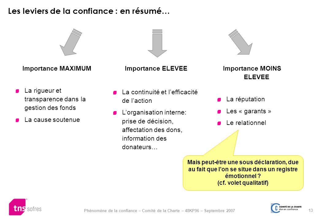13 Phénomène de la confiance – Comité de la Charte – 48KP96 – Septembre 2007 Importance MAXIMUM La rigueur et transparence dans la gestion des fonds L