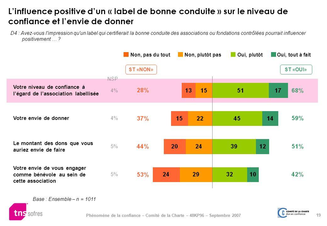 19 Phénomène de la confiance – Comité de la Charte – 48KP96 – Septembre 2007 Linfluence positive dun « label de bonne conduite » sur le niveau de conf