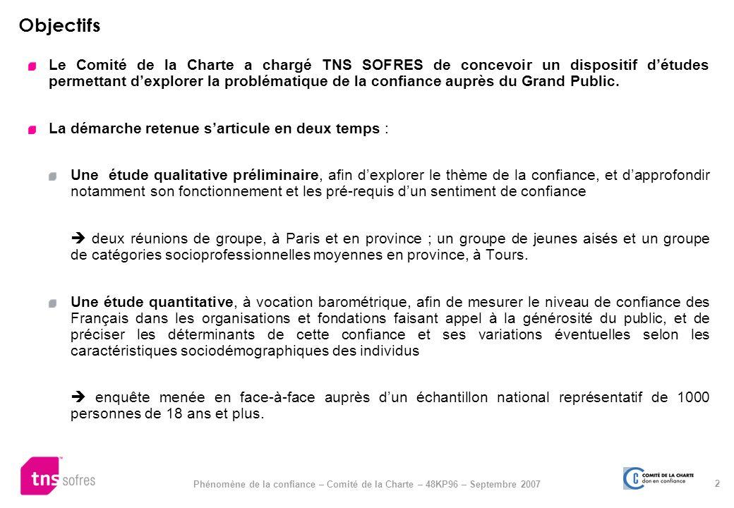 2 Phénomène de la confiance – Comité de la Charte – 48KP96 – Septembre 2007 Objectifs Le Comité de la Charte a chargé TNS SOFRES de concevoir un dispo