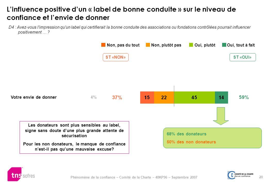 20 Phénomène de la confiance – Comité de la Charte – 48KP96 – Septembre 2007 Linfluence positive dun « label de bonne conduite » sur le niveau de conf