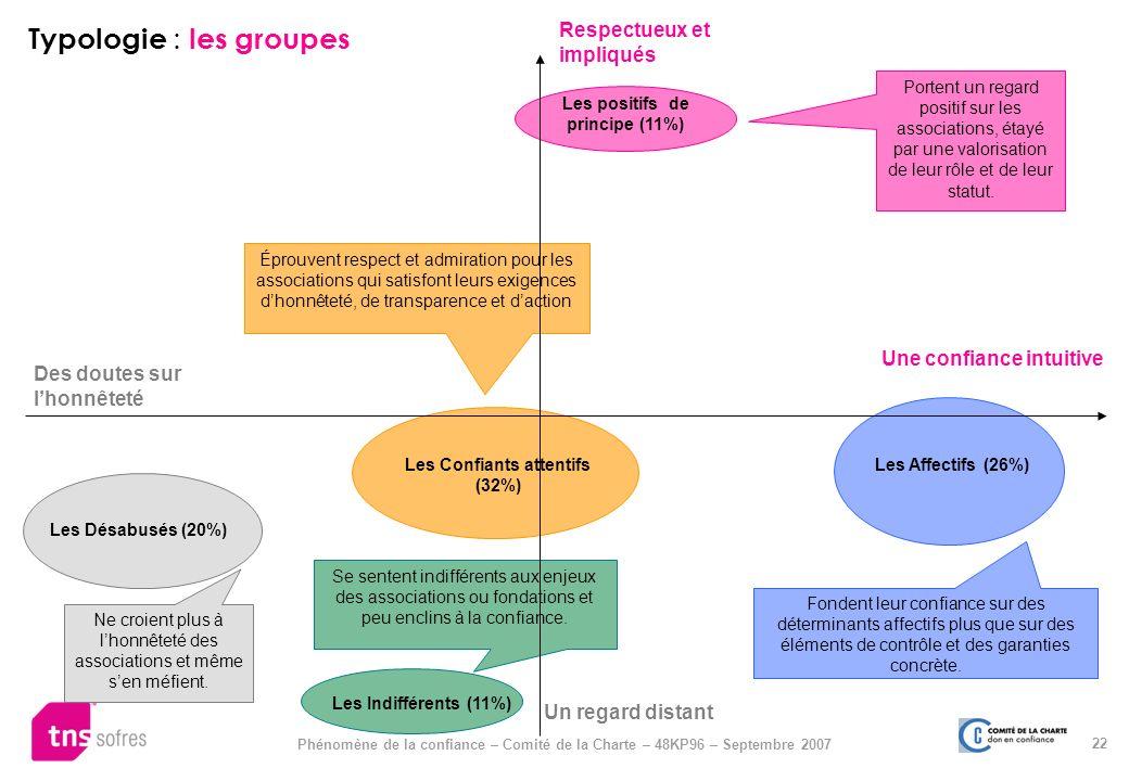 22 Phénomène de la confiance – Comité de la Charte – 48KP96 – Septembre 2007 Typologie : les groupes Les Indifférents (11%) Les Désabusés (20%) Les Af
