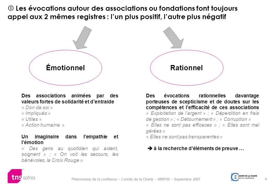 4 Les évocations autour des associations ou fondations font toujours appel aux 2 mêmes registres : lun plus positif, lautre plus négatif Émotionnel Ra