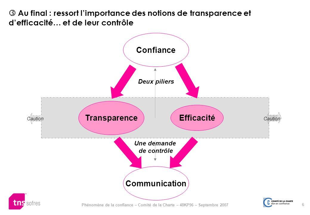 6 Phénomène de la confiance – Comité de la Charte – 48KP96 – Septembre 2007 Au final : ressort limportance des notions de transparence et defficacité…