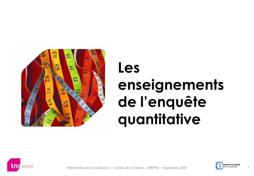 7 Phénomène de la confiance – Comité de la Charte – 48KP96 – Septembre 2007 Les enseignements de lenquête quantitative