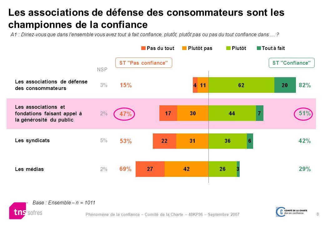 8 Phénomène de la confiance – Comité de la Charte – 48KP96 – Septembre 2007 Les associations de défense des consommateurs sont les championnes de la c
