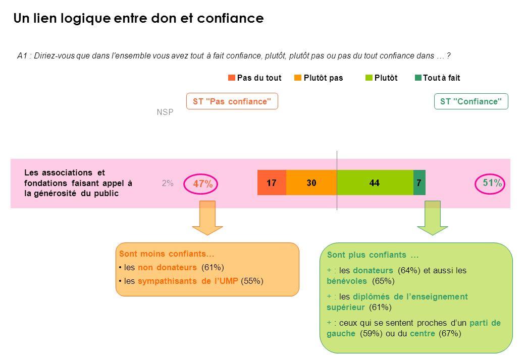 9 Phénomène de la confiance – Comité de la Charte – 48KP96 – Septembre 2007 Un lien logique entre don et confiance Base : Ensemble – n = 1011 A1 : Dir