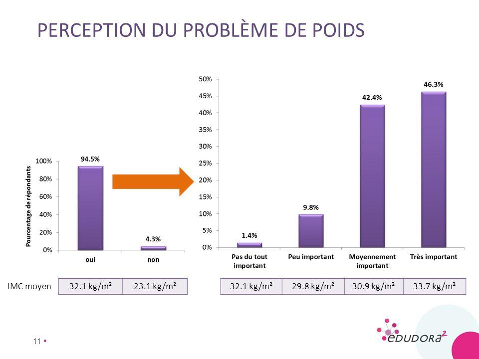 11 PERCEPTION DU PROBLÈME DE POIDS 32.1 kg/m²23.1 kg/m²32.1 kg/m²29.8 kg/m²30.9 kg/m²33.7 kg/m²IMC moyen