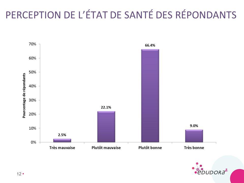 12 PERCEPTION DE LÉTAT DE SANTÉ DES RÉPONDANTS