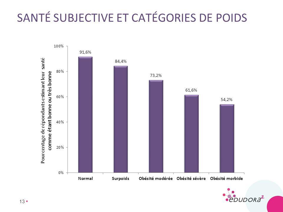 13 SANTÉ SUBJECTIVE ET CATÉGORIES DE POIDS