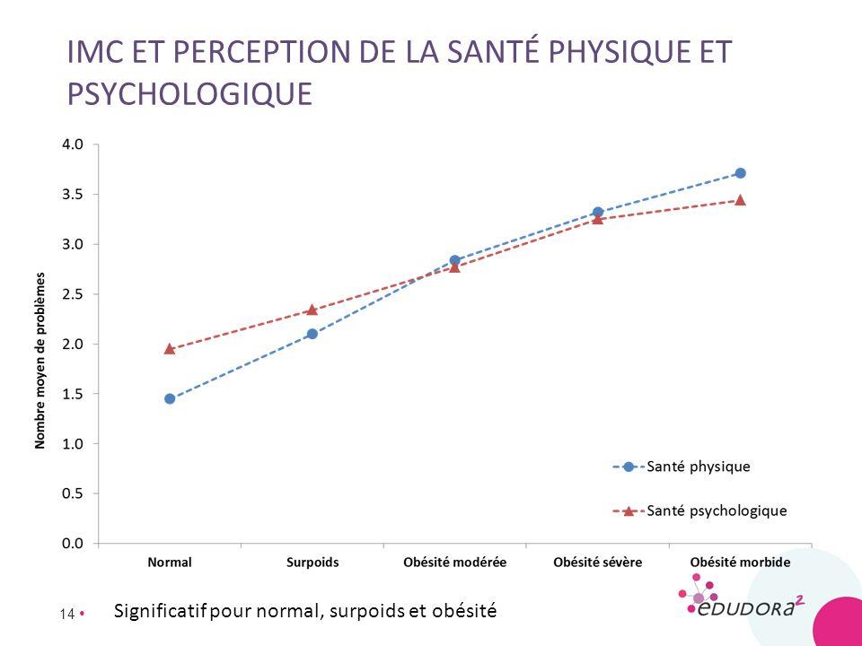 14 IMC ET PERCEPTION DE LA SANTÉ PHYSIQUE ET PSYCHOLOGIQUE Significatif pour normal, surpoids et obésité