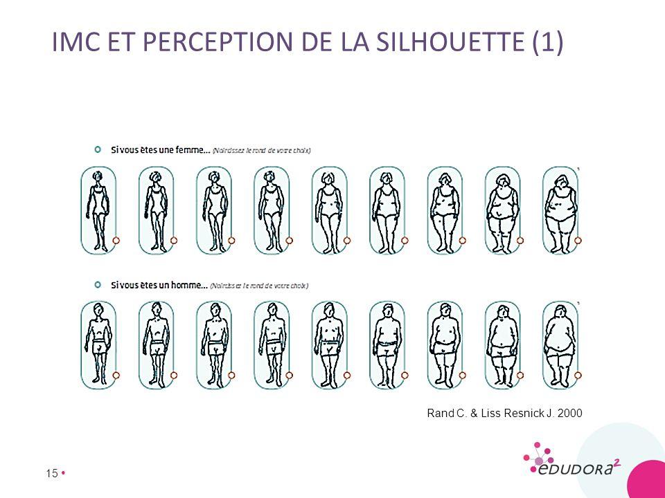 15 IMC ET PERCEPTION DE LA SILHOUETTE (1) Rand C. & Liss Resnick J. 2000