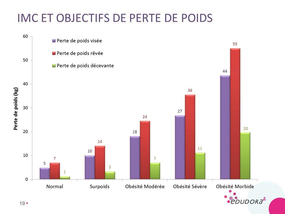 19 IMC ET OBJECTIFS DE PERTE DE POIDS