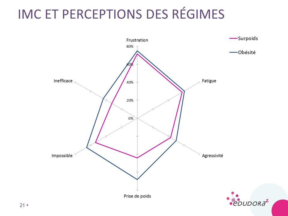 21 IMC ET PERCEPTIONS DES RÉGIMES