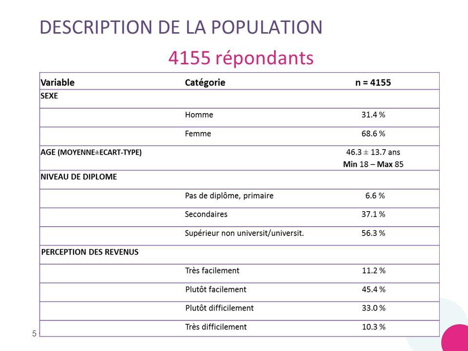 5 DESCRIPTION DE LA POPULATION 5 4155 répondants
