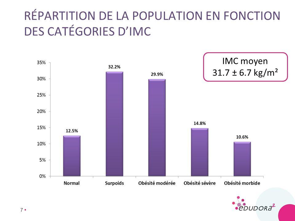 7 RÉPARTITION DE LA POPULATION EN FONCTION DES CATÉGORIES DIMC IMC moyen 31.7 ± 6.7 kg/m²