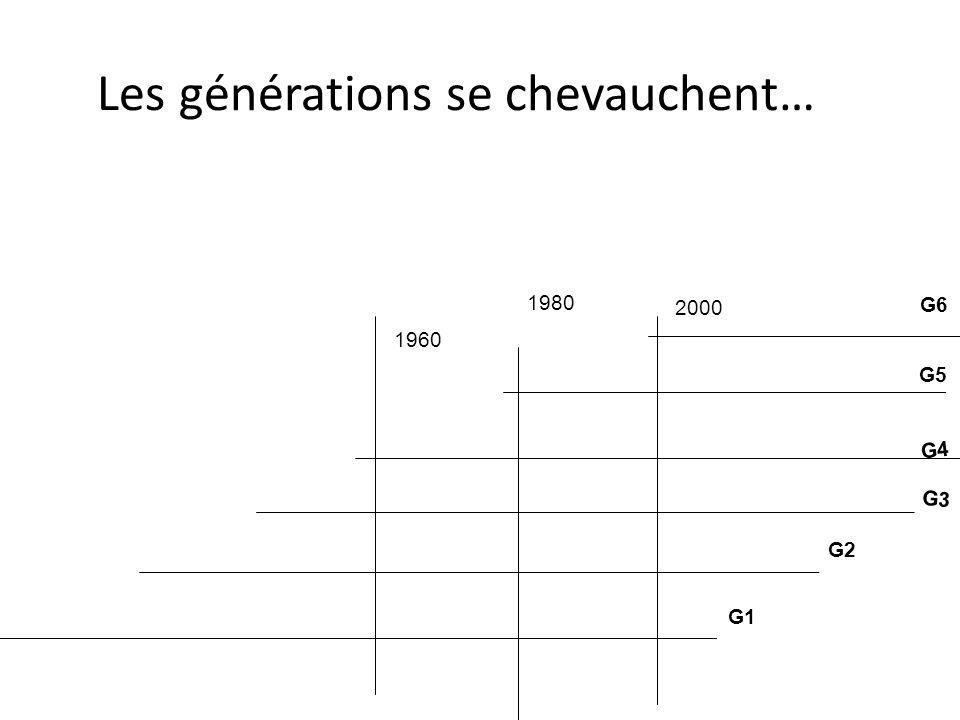 Les générations se chevauchent… G1 G2 G3 G4 2000 1980 1960 G5 G6