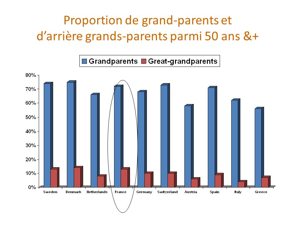 Proportion de grand-parents et darrière grands-parents parmi 50 ans &+