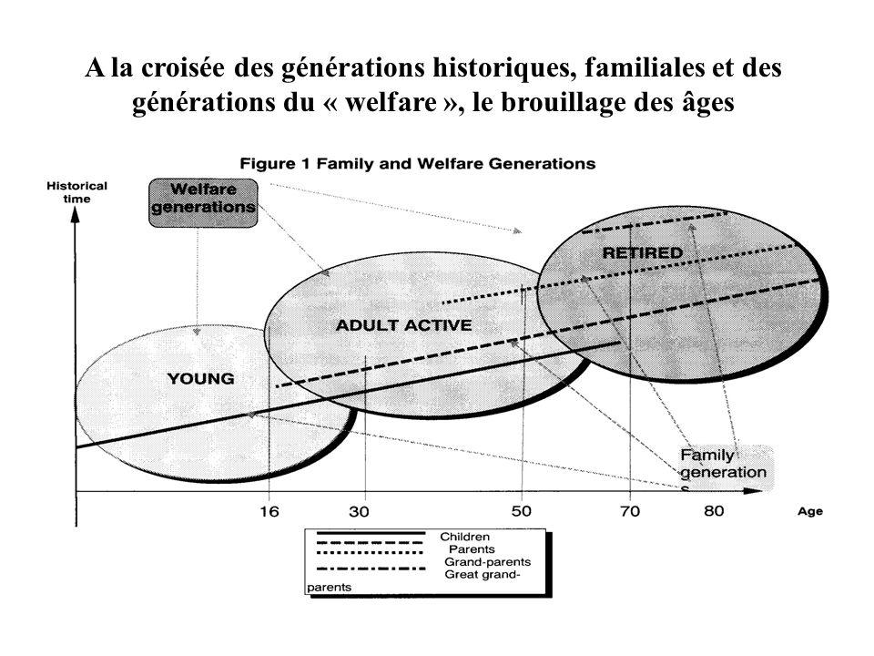 A la croisée des générations historiques, familiales et des générations du « welfare », le brouillage des âges