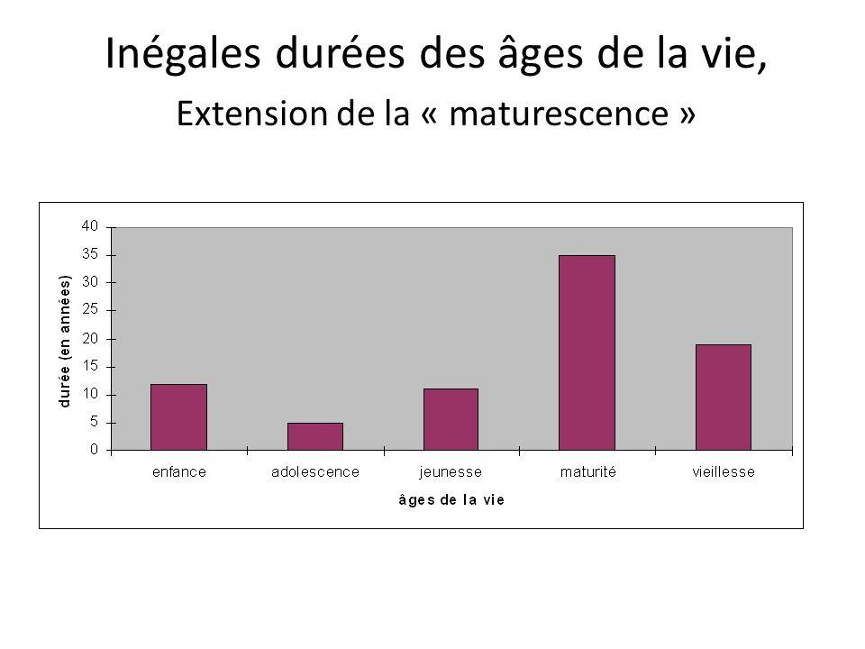Inégales durées des âges de la vie, Extension de la « maturescence »