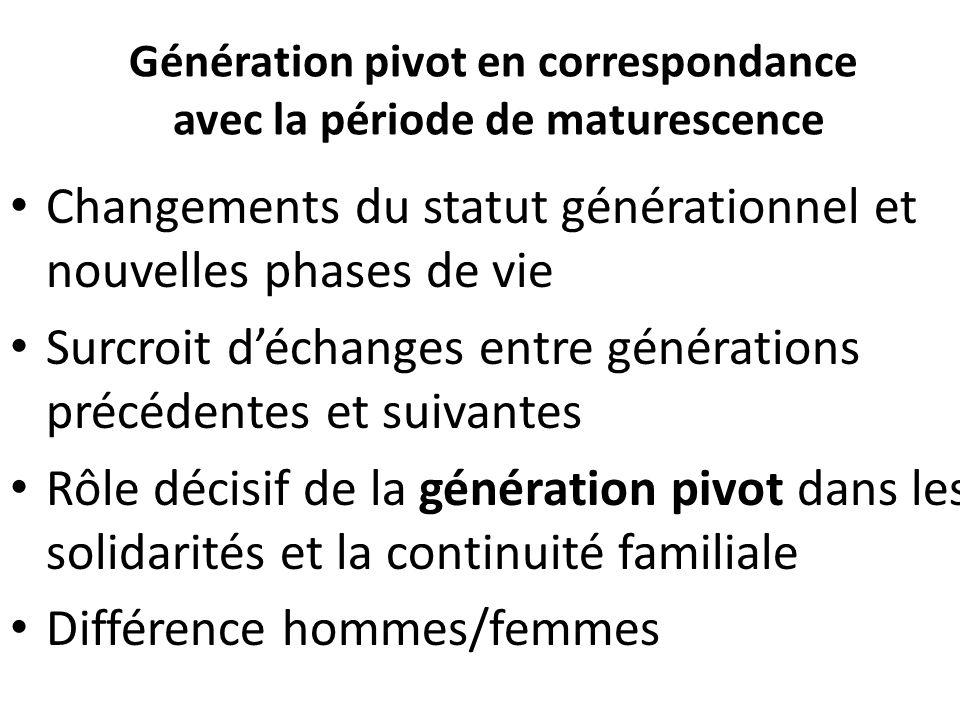 Génération pivot en correspondance avec la période de maturescence Changements du statut générationnel et nouvelles phases de vie Surcroit déchanges e