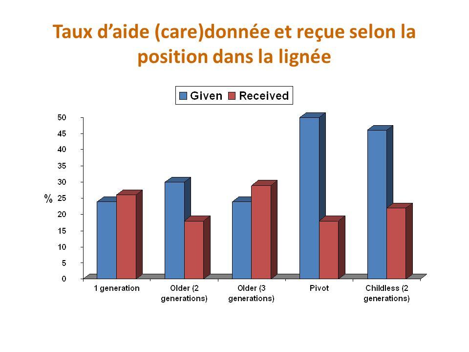 Aide financière donnée et reçue (%) selon la position dans la lignée