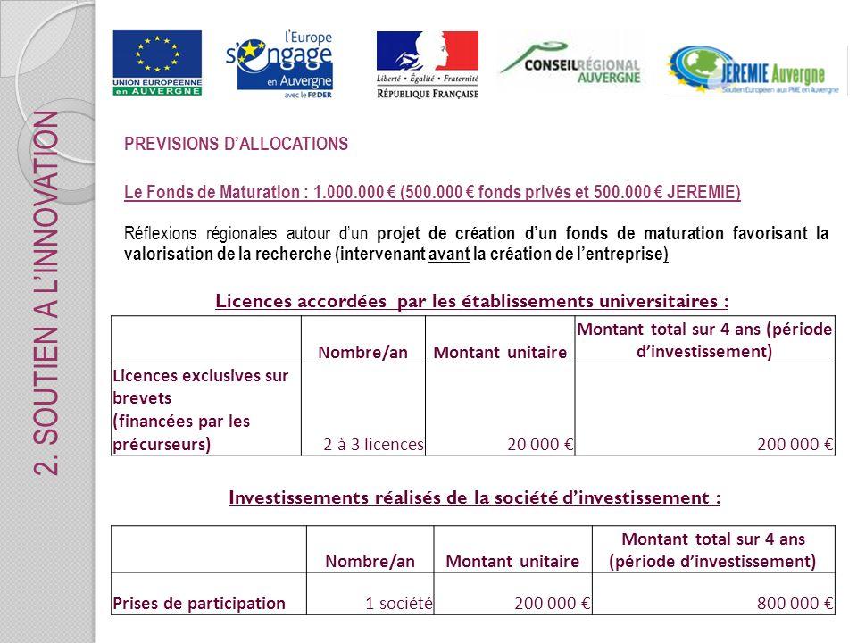 PREVISIONS DALLOCATIONS Le Fonds de Maturation : 1.000.000 (500.000 fonds privés et 500.000 JEREMIE) Réflexions régionales autour dun projet de création dun fonds de maturation favorisant la valorisation de la recherche (intervenant avant la création de lentreprise) Nombre/anMontant unitaire Montant total sur 4 ans (période dinvestissement) Licences exclusives sur brevets (financées par les précurseurs)2 à 3 licences20 000 200 000 Licences accordées par les établissements universitaires : Nombre/anMontant unitaire Montant total sur 4 ans (période dinvestissement) Prises de participation1 société200 000 800 000 Investissements réalisés de la société dinvestissement : 2.