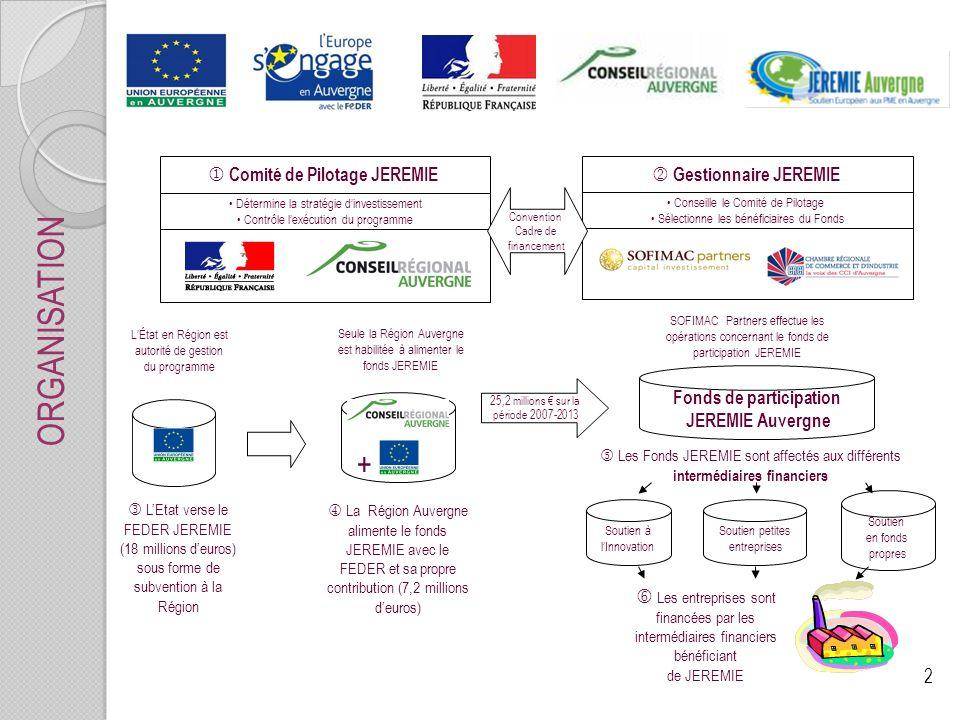 2 ORGANISATION Détermine la stratégie dinvestissement Contrôle lexécution du programme Comité de Pilotage JEREMIE Gestionnaire JEREMIE Conseille le Comité de Pilotage Sélectionne les bénéficiaires du Fonds Convention Cadre de financement Seule la Région Auvergne est habilitée à alimenter le fonds JEREMIE La Région Auvergne alimente le fonds JEREMIE avec le FEDER et sa propre contribution (7,2 millions deuros) + Les entreprises sont financées par les intermédiaires financiers bénéficiant de JEREMIE Fonds de participation JEREMIE Auvergne 25,2 millions sur la période 2007-2013 SOFIMAC Partners effectue les opérations concernant le fonds de participation JEREMIE Les Fonds JEREMIE sont affectés aux différents intermédiaires financiers Soutien à lInnovation Soutien petites entreprises Soutien en fonds propres LÉtat en Région est autorité de gestion du programme LEtat verse le FEDER JEREMIE (18 millions deuros) sous forme de subvention à la Région