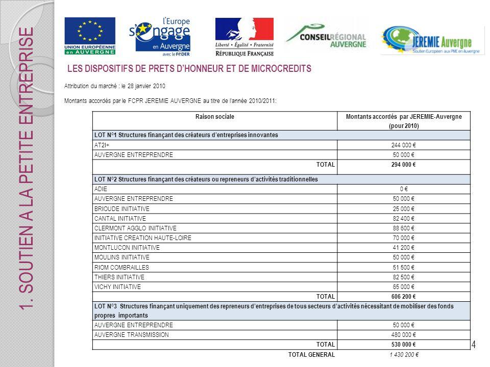4 1. SOUTIEN A LA PETITE ENTREPRISE LES DISPOSITIFS DE PRETS DHONNEUR ET DE MICROCREDITS Attribution du marché : le 28 janvier 2010 Montants accordés