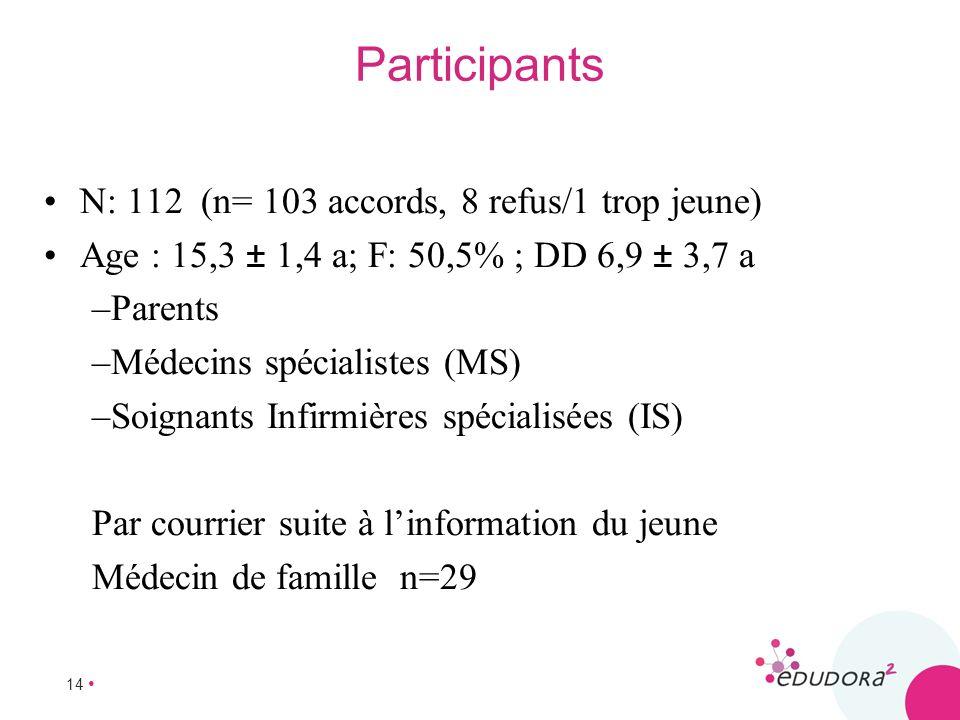 14 Participants N: 112 (n= 103 accords, 8 refus/1 trop jeune) Age : 15,3 ± 1,4 a; F: 50,5% ; DD 6,9 ± 3,7 a –Parents –Médecins spécialistes (MS) –Soig