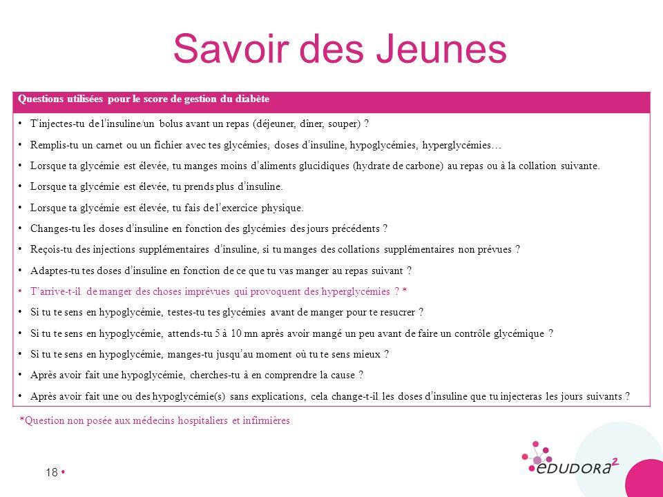 18 Questions utilisées pour le score de gestion du diabète Tinjectes-tu de linsuline/un bolus avant un repas (déjeuner, dîner, souper) ? Remplis-tu un