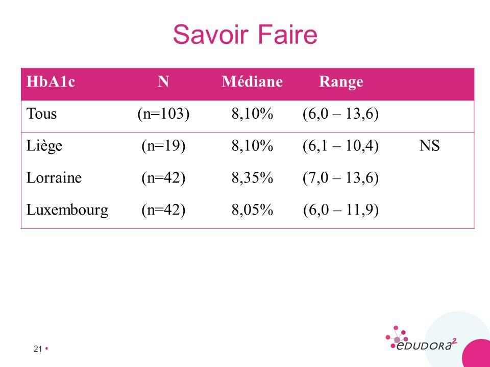 21 Savoir Faire HbA1cNMédianeRange Tous(n=103)8,10%(6,0 – 13,6) Liège(n=19)8,10%(6,1 – 10,4)NS Lorraine(n=42)8,35%(7,0 – 13,6) Luxembourg(n=42)8,05%(6