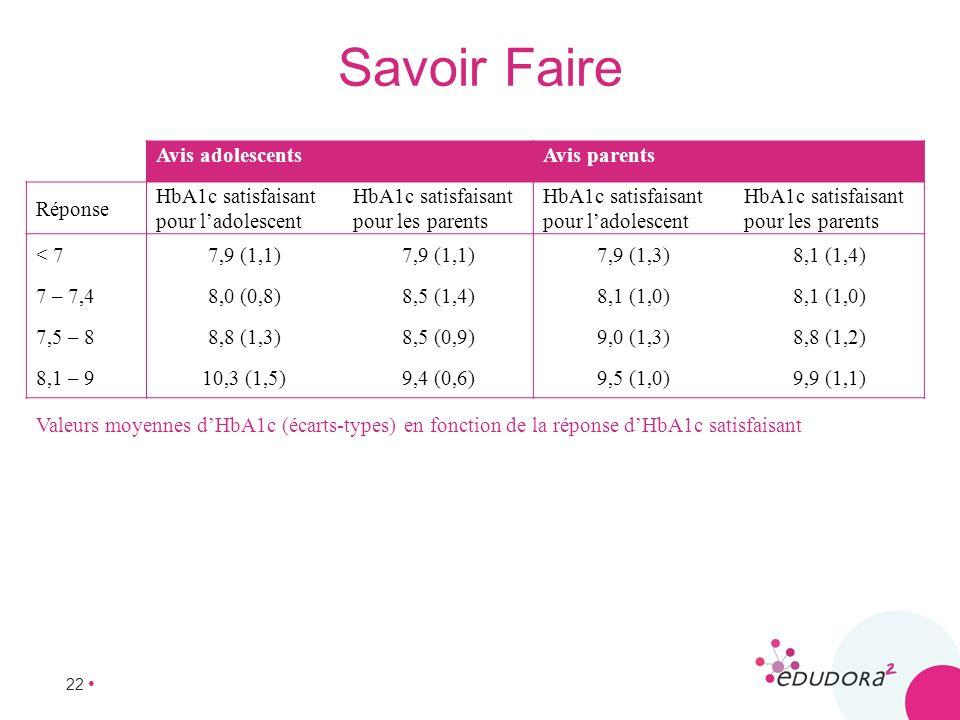 22 Avis adolescentsAvis parents Réponse HbA1c satisfaisant pour ladolescent HbA1c satisfaisant pour les parents HbA1c satisfaisant pour ladolescent Hb