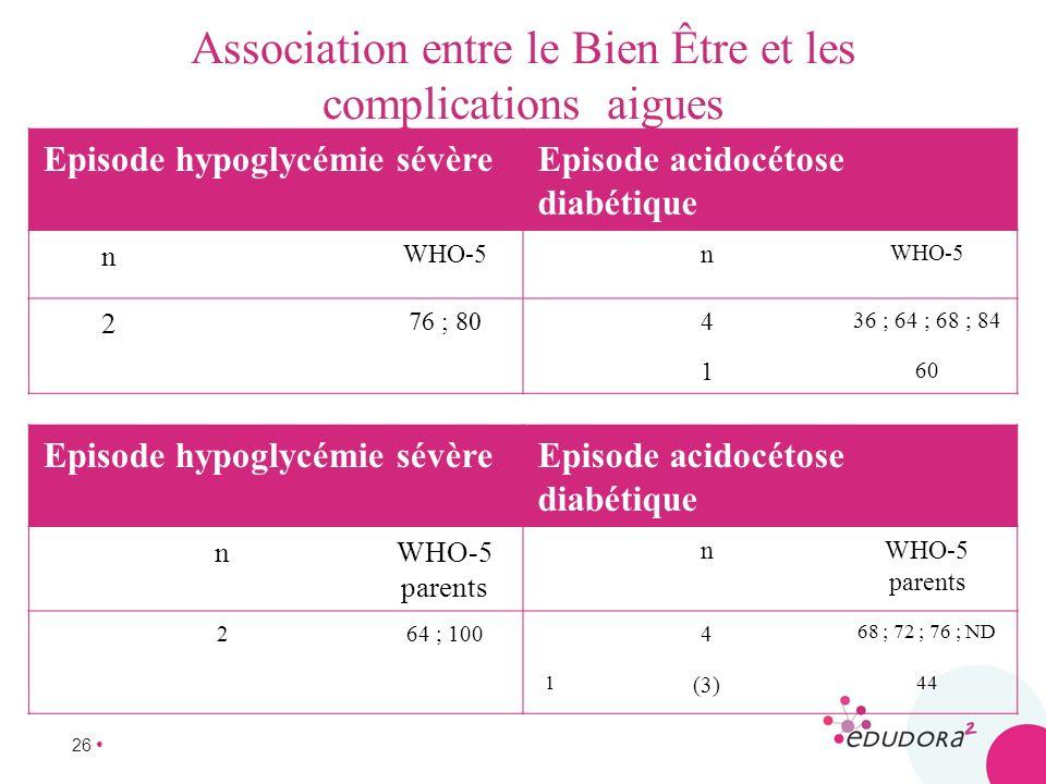 26 Association entre le Bien Être et les complications aigues Episode hypoglycémie sévèreEpisode acidocétose diabétique n WHO-5n 2 76 ; 804 36 ; 64 ;