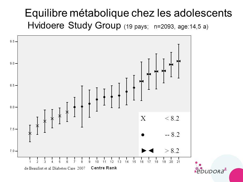 5 Equilibre métabolique chez les adolescents Hvidoere Study Group (19 pays; n=2093, age:14,5 a) X < 8.2 -- 8.2 > 8.2 de Beaufort et al Diabetes Care 2