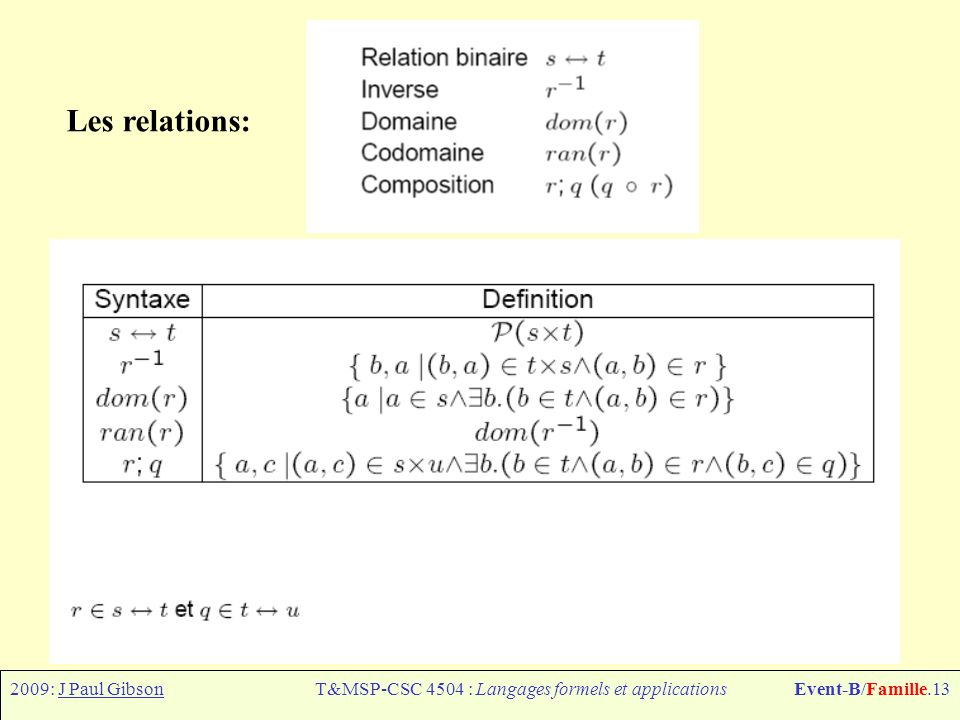 2009: J Paul GibsonT&MSP-CSC 4504 : Langages formels et applicationsEvent-B/Famille.13 Les relations:
