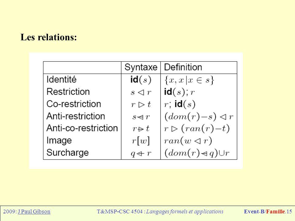2009: J Paul GibsonT&MSP-CSC 4504 : Langages formels et applicationsEvent-B/Famille.16 Exemples