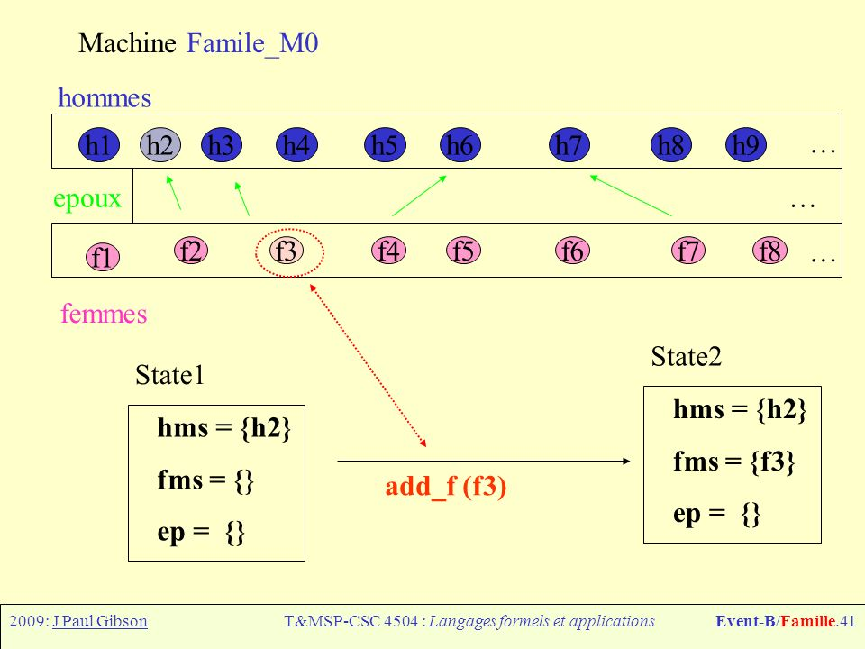 2009: J Paul GibsonT&MSP-CSC 4504 : Langages formels et applicationsEvent-B/Famille.41 Machine Famile_M0 h1h6h7h8h9h4h5h3h2 f1 f2f3f4f5f6f7f8 hommes femmes epoux … … … add_f (f3) hms = {h2} fms = {f3} ep = {} State2 hms = {h2} fms = {} ep = {} State1