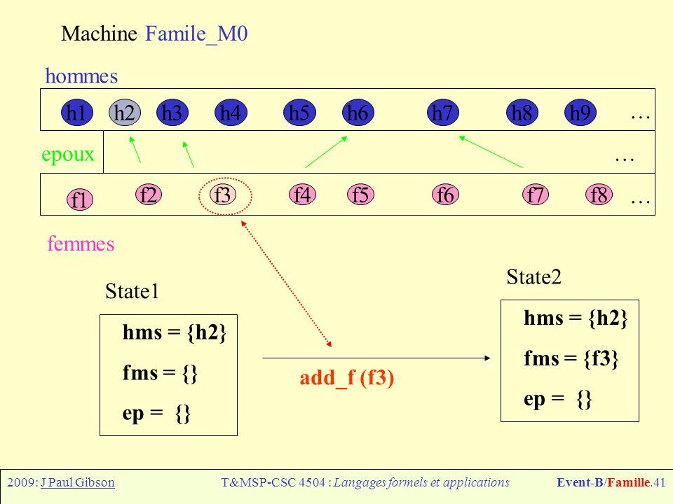 2009: J Paul GibsonT&MSP-CSC 4504 : Langages formels et applicationsEvent-B/Famille.41 Machine Famile_M0 h1h6h7h8h9h4h5h3h2 f1 f2f3f4f5f6f7f8 hommes f