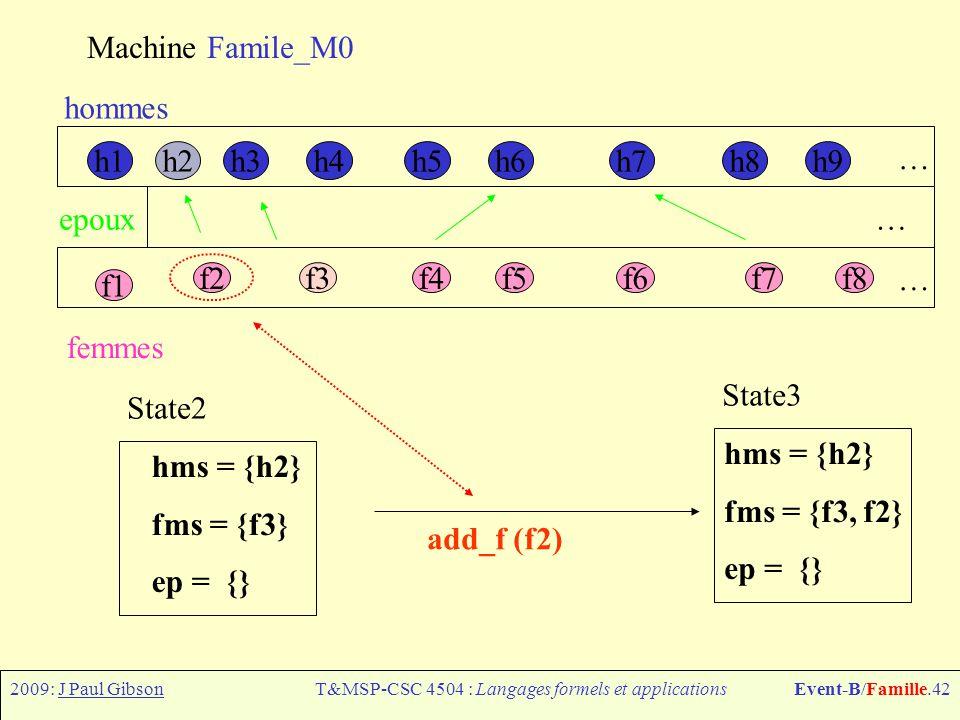 2009: J Paul GibsonT&MSP-CSC 4504 : Langages formels et applicationsEvent-B/Famille.42 Machine Famile_M0 h1h6h7h8h9h4h5h3h2 f1 f2f3f4f5f6f7f8 hommes femmes epoux … … … add_f (f2) hms = {h2} fms = {f3, f2} ep = {} State3 hms = {h2} fms = {f3} ep = {} State2