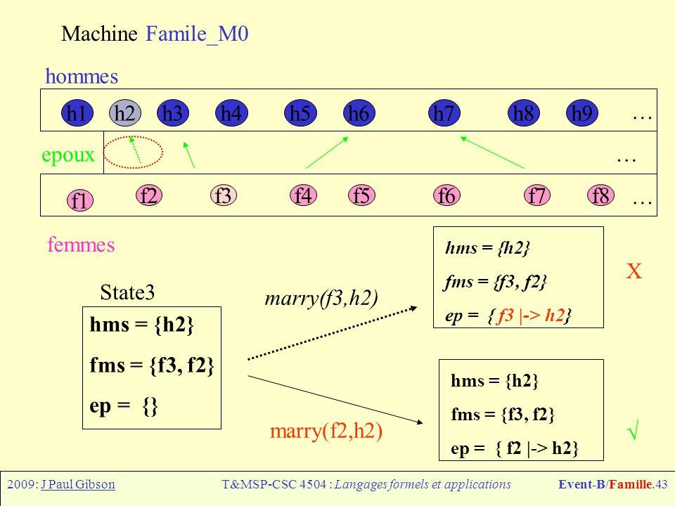 2009: J Paul GibsonT&MSP-CSC 4504 : Langages formels et applicationsEvent-B/Famille.43 Machine Famile_M0 h1h6h7h8h9h4h5h3h2 f1 f2f3f4f5f6f7f8 hommes femmes epoux … … … hms = {h2} fms = {f3, f2} ep = { f3 |-> h2} State3 hms = {h2} fms = {f3, f2} ep = {} hms = {h2} fms = {f3, f2} ep = { f2 |-> h2} marry(f3,h2) marry(f2,h2) X