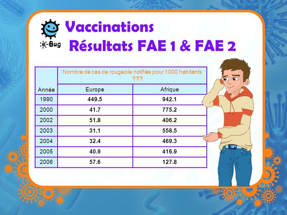 Vaccinations Résultats FAE 1 & FAE 2 Année Nombre de cas de rougeole notifiés pour 1000 habitants .