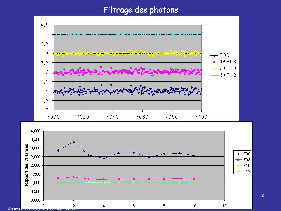 Journée VEGA FIZEAU 6 mars 2008 Traitement des données 10 Filtrage des photons