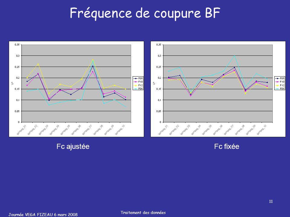 Journée VEGA FIZEAU 6 mars 2008 Traitement des données 11 Fréquence de coupure BF Fc ajustéeFc fixée